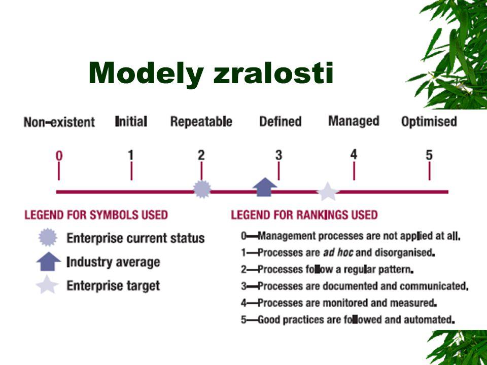 Modely zralosti
