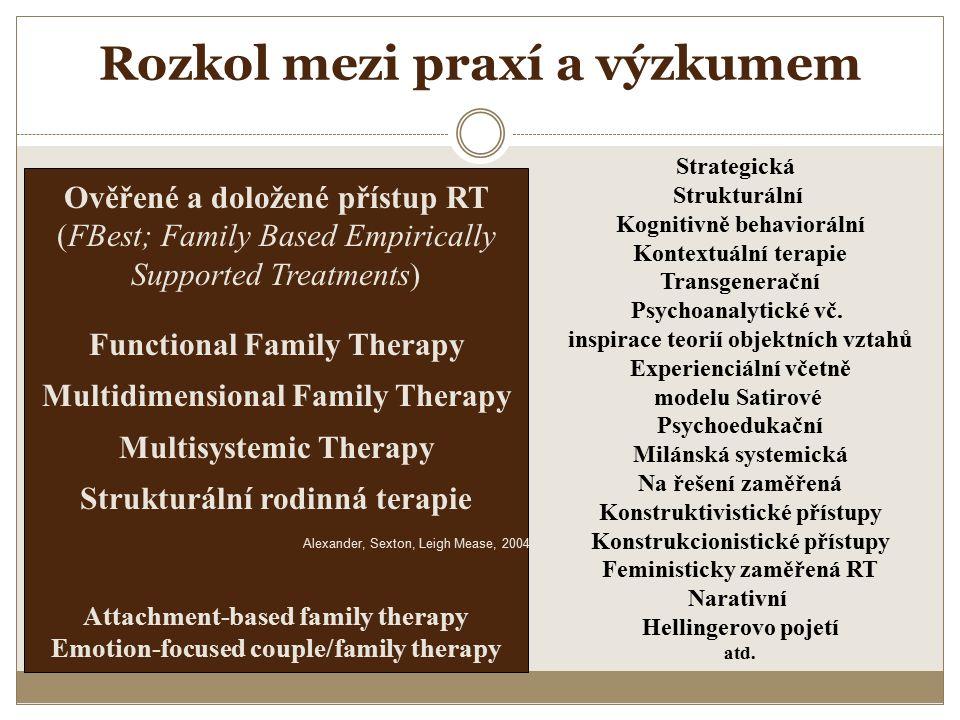 Rozkol mezi praxí a výzkumem Ověřené a doložené přístup RT (FBest; Family Based Empirically Supported Treatments) Functional Family Therapy Multidimen
