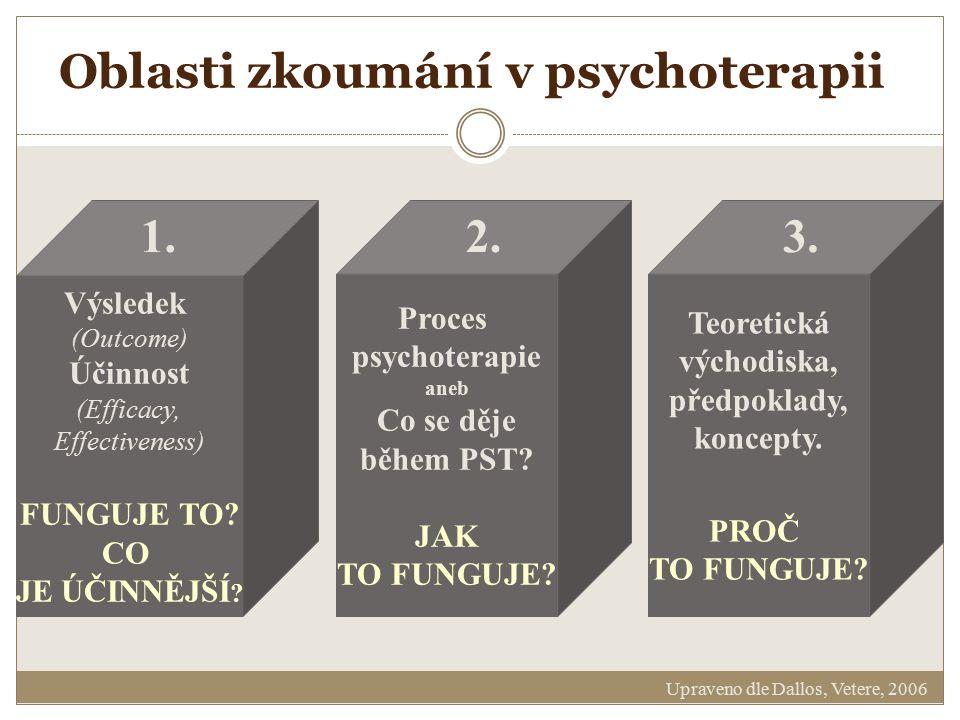 Oblasti zkoumání v psychoterapii Výsledek (Outcome) Účinnost (Efficacy, Effectiveness) FUNGUJE TO? CO JE ÚČINNĚJŠÍ ? Proces psychoterapie aneb Co se d