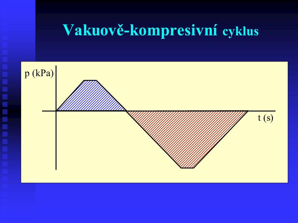 Vakuově-kompresivní cyklus t (s) p (kPa)