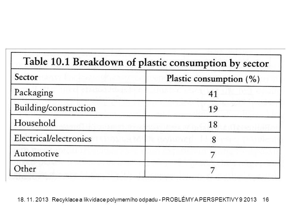 18. 11. 2013Recyklace a likvidace polymerního odpadu - PROBLÉMY A PERSPEKTIVY 9 201316