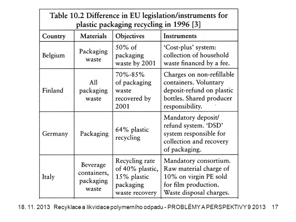 18. 11. 2013Recyklace a likvidace polymerního odpadu - PROBLÉMY A PERSPEKTIVY 9 201317
