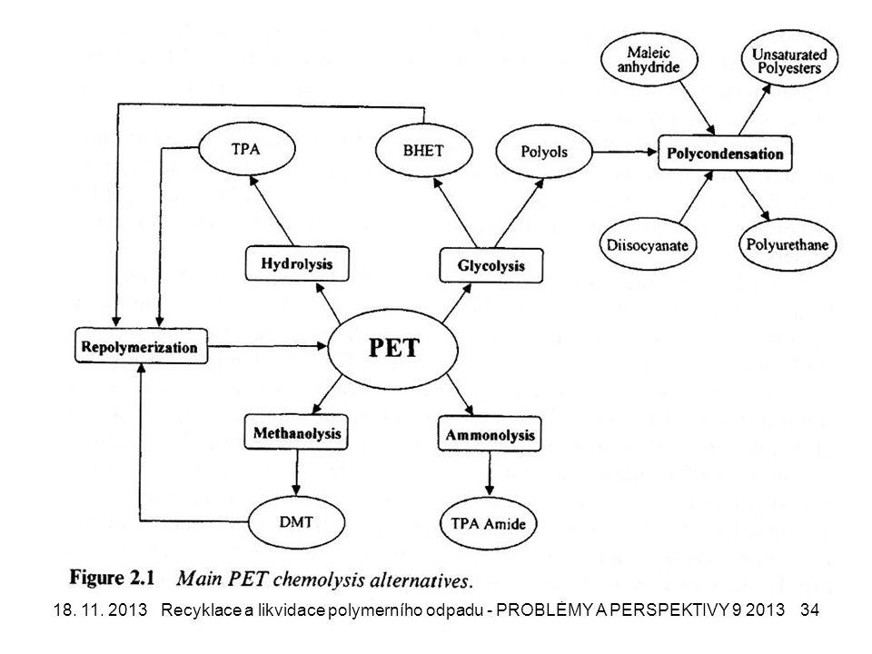 18. 11. 2013Recyklace a likvidace polymerního odpadu - PROBLÉMY A PERSPEKTIVY 9 201334