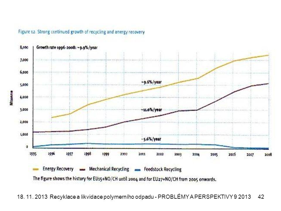 18. 11. 2013Recyklace a likvidace polymerního odpadu - PROBLÉMY A PERSPEKTIVY 9 201342