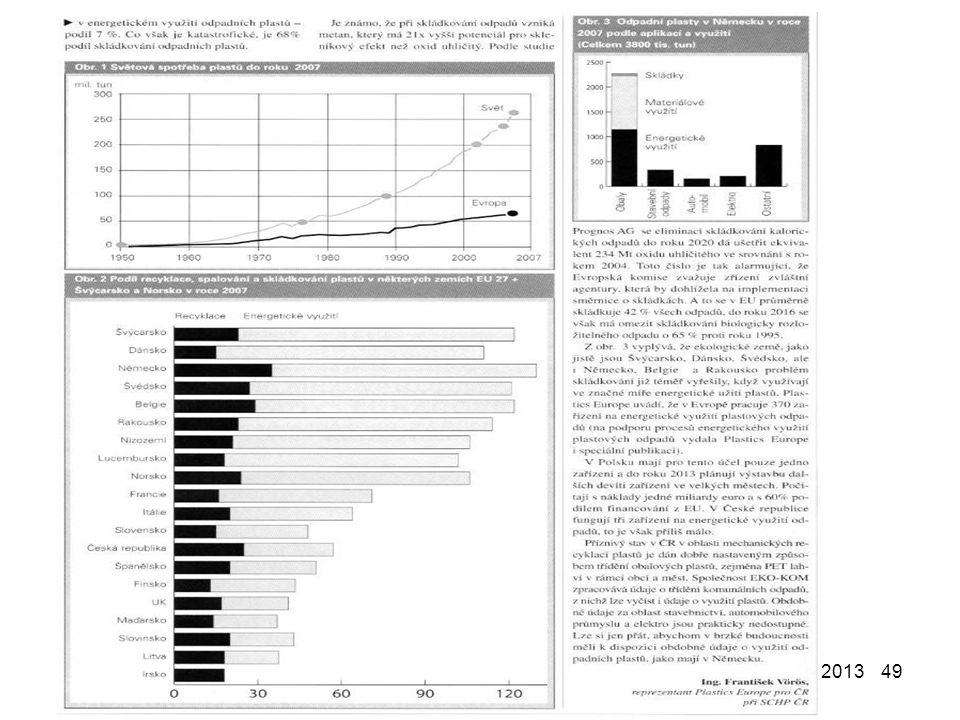 18. 11. 2013Recyklace a likvidace polymerního odpadu - PROBLÉMY A PERSPEKTIVY 9 201349