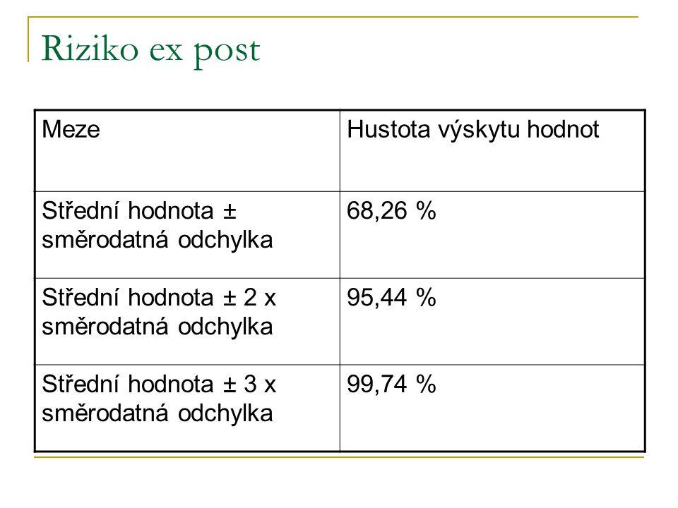 Riziko ex post MezeHustota výskytu hodnot Střední hodnota ± směrodatná odchylka 68,26 % Střední hodnota ± 2 x směrodatná odchylka 95,44 % Střední hodn