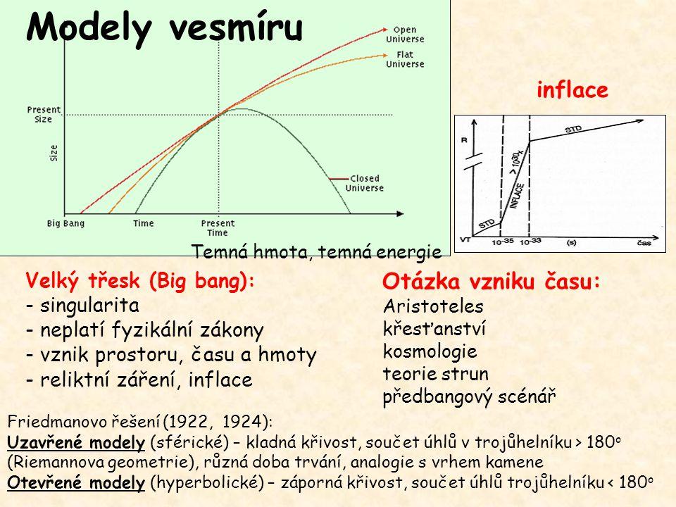 Friedmanovo řešení (1922, 1924): Uzavřené modely (sférické) – kladná křivost, součet úhlů v trojůhelníku > 180 o (Riemannova geometrie), různá doba tr