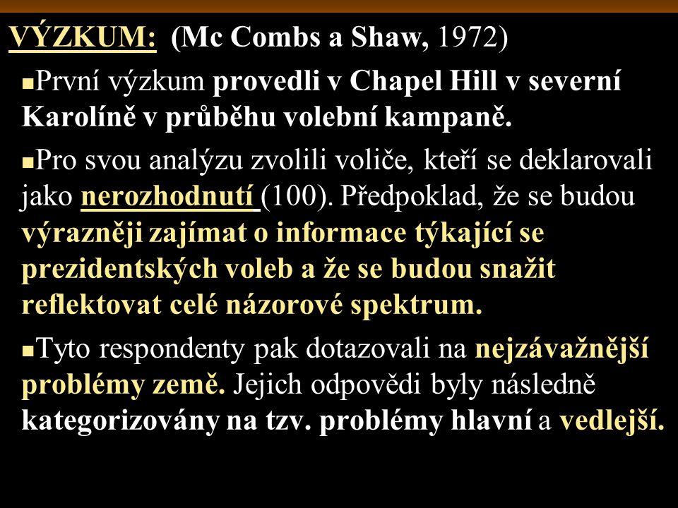 VÝZKUM: (Mc Combs a Shaw, 1972) První výzkum provedli v Chapel Hill v severní Karolíně v průběhu volební kampaně.