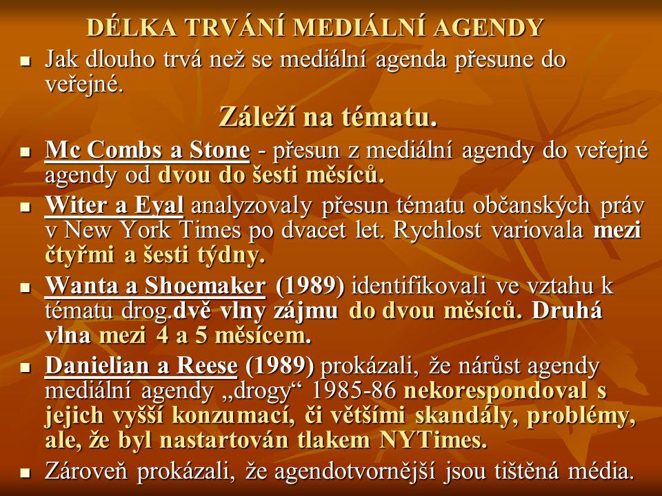 DÉLKA TRVÁNÍ MEDIÁLNÍ AGENDY Jak dlouho trvá než se mediální agenda přesune do veřejné.