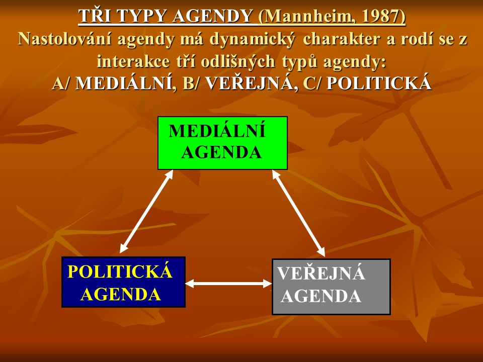 TYPY ZKOUMÁNÍ MEDIÁLNÍ AGENDY A/ analýza agendotvorných obsahů a mechanismů jak se daná událost stává součástí mediální agendy (Kdo nastoluje agendu?) A/ analýza agendotvorných obsahů a mechanismů jak se daná událost stává součástí mediální agendy (Kdo nastoluje agendu?) B/ analýza vzájemného vlivu jednotlivých typů agend B/ analýza vzájemného vlivu jednotlivých typů agend A1/ JAKÉ MECHANISMY ZESILUJÍ PÚSOBENÍ MEDIÁLNÍ AGENDY - PRIMING, FRAMING B2/ PROMĚNY AGENDY V ČASE
