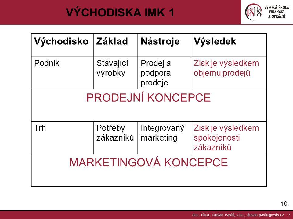 10. doc. PhDr. Dušan Pavlů, CSc., dusan.pavlu@vsfs.cz :: VÝCHODISKA IMK 1 VýchodiskoZákladNástrojeVýsledek PodnikStávající výrobky Prodej a podpora pr
