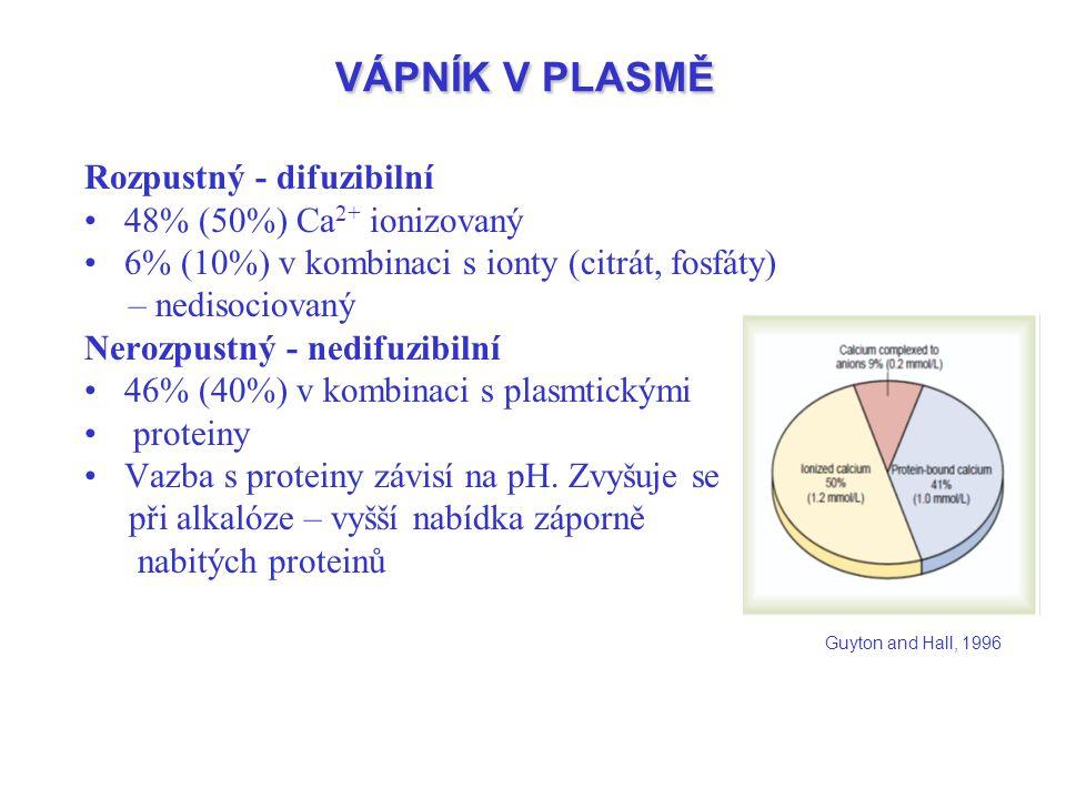 VÁPNÍK V PLASMĚ Rozpustný - difuzibilní 48% (50%) Ca 2+ ionizovaný 6% (10%) v kombinaci s ionty (citrát, fosfáty) – nedisociovaný Nerozpustný - nedifu