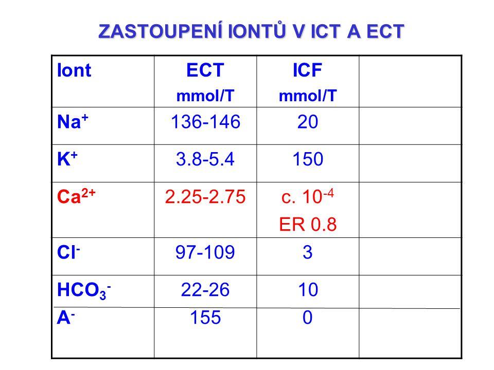 ZASTOUPENÍ IONTŮ V ICT A ECT IontECT mmol/T ICF mmol/T Na + 136-14620 K+K+ 3.8-5.4150 Ca 2+ 2.25-2.75c. 10 -4 ER 0.8 Cl - 97-1093 HCO 3 - A - 22-26 15