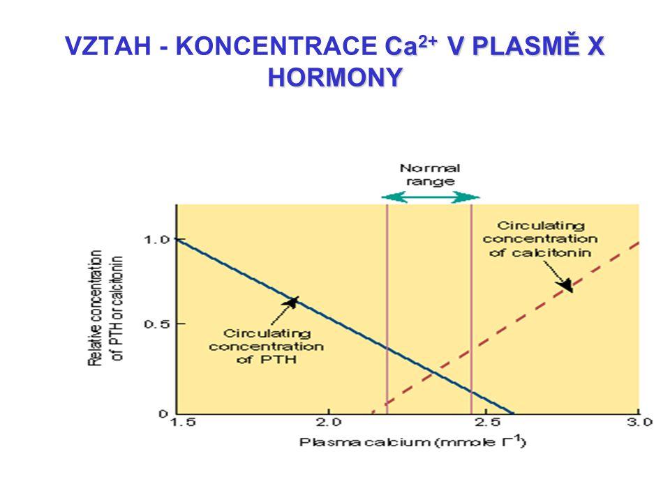 Ca 2+ V PLASMĚ X HORMONY VZTAH - KONCENTRACE Ca 2+ V PLASMĚ X HORMONY