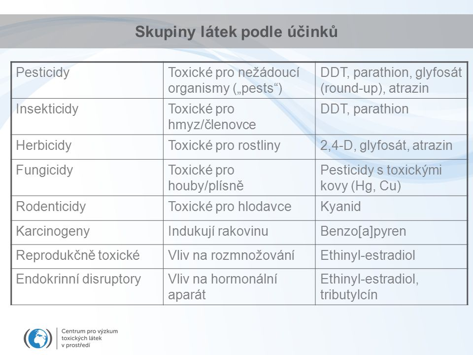 """PesticidyToxické pro nežádoucí organismy (""""pests ) DDT, parathion, glyfosát (round-up), atrazin InsekticidyToxické pro hmyz/členovce DDT, parathion HerbicidyToxické pro rostliny2,4-D, glyfosát, atrazin FungicidyToxické pro houby/plísně Pesticidy s toxickými kovy (Hg, Cu) RodenticidyToxické pro hlodavceKyanid KarcinogenyIndukují rakovinuBenzo[a]pyren Reprodukčně toxickéVliv na rozmnožováníEthinyl-estradiol Endokrinní disruptoryVliv na hormonální aparát Ethinyl-estradiol, tributylcín Skupiny látek podle účinků"""