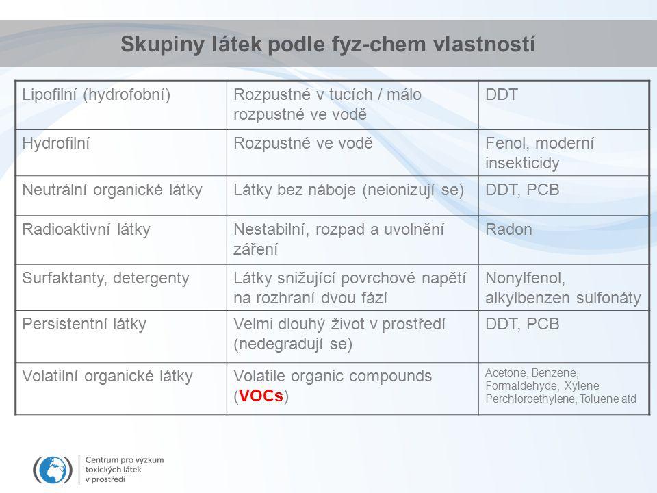 Lipofilní (hydrofobní)Rozpustné v tucích / málo rozpustné ve vodě DDT HydrofilníRozpustné ve voděFenol, moderní insekticidy Neutrální organické látkyLátky bez náboje (neionizují se)DDT, PCB Radioaktivní látkyNestabilní, rozpad a uvolnění záření Radon Surfaktanty, detergentyLátky snižující povrchové napětí na rozhraní dvou fází Nonylfenol, alkylbenzen sulfonáty Persistentní látkyVelmi dlouhý život v prostředí (nedegradují se) DDT, PCB Volatilní organické látkyVolatile organic compounds (VOCs) Acetone, Benzene, Formaldehyde, Xylene Perchloroethylene, Toluene atd Skupiny látek podle fyz-chem vlastností