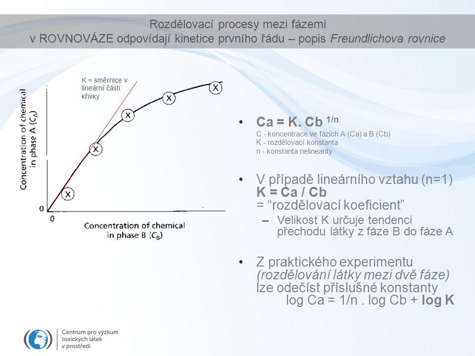 Ca = K. Cb 1/n C - koncentrace ve fázích A (Ca) a B (Cb) K - rozdělovací konstanta n - konstanta nelinearity V případě lineárního vztahu (n=1) K = Ca