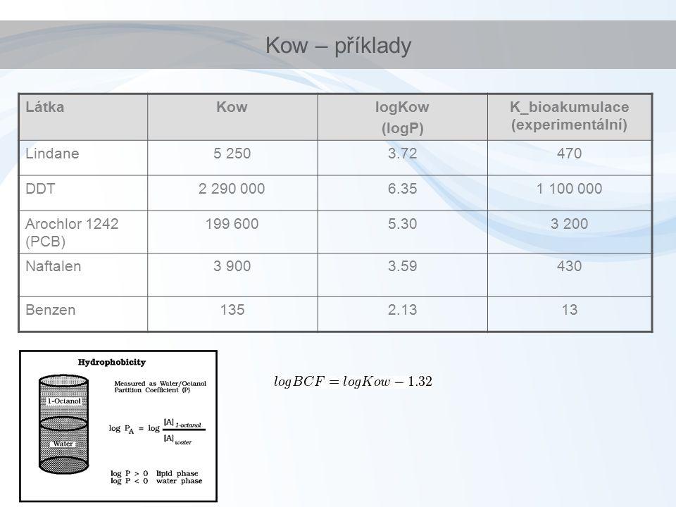 LátkaKowlogKow (logP) K_bioakumulace (experimentální) Lindane5 2503.72470 DDT2 290 0006.351 100 000 Arochlor 1242 (PCB) 199 6005.303 200 Naftalen3 9003.59430 Benzen1352.1313 Kow – příklady