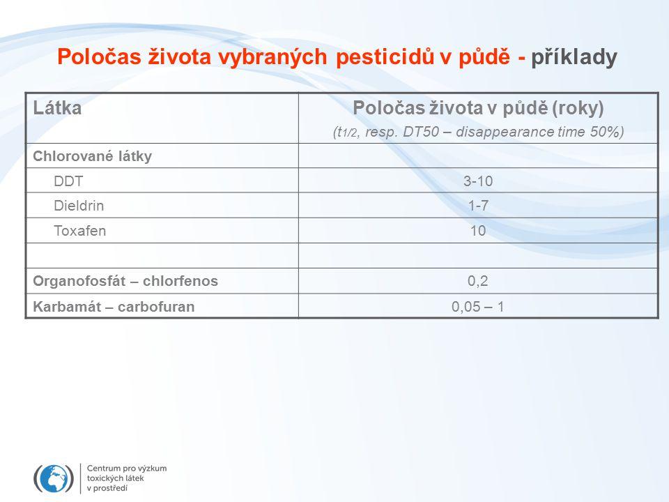 Poločas života vybraných pesticidů v půdě - příklady LátkaPoločas života v půdě (roky) (t 1/2, resp. DT50 – disappearance time 50%) Chlorované látky D