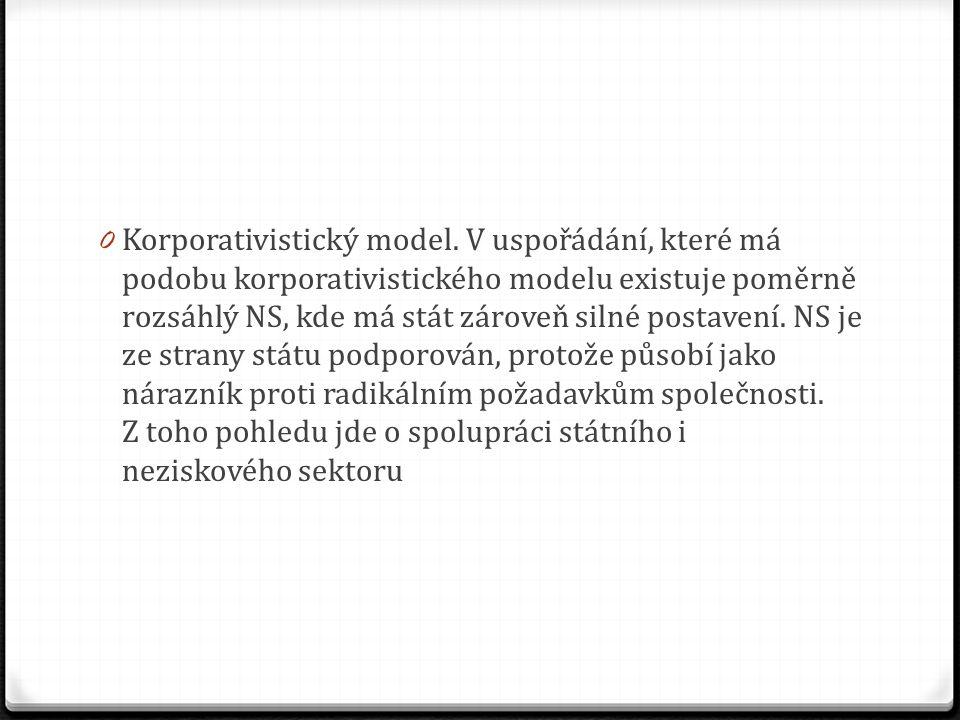 0 Korporativistický model.