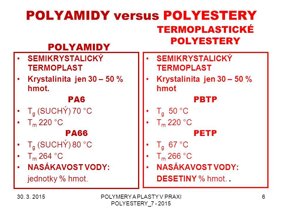 POLYAMIDY versus POLYESTERY POLYAMIDY SEMIKRYSTALICKÝ TERMOPLAST Krystalinita jen 30 – 50 % hmot. PA6 T g (SUCHÝ) 70 °C T m 220 °C PA66 T g (SUCHÝ) 80
