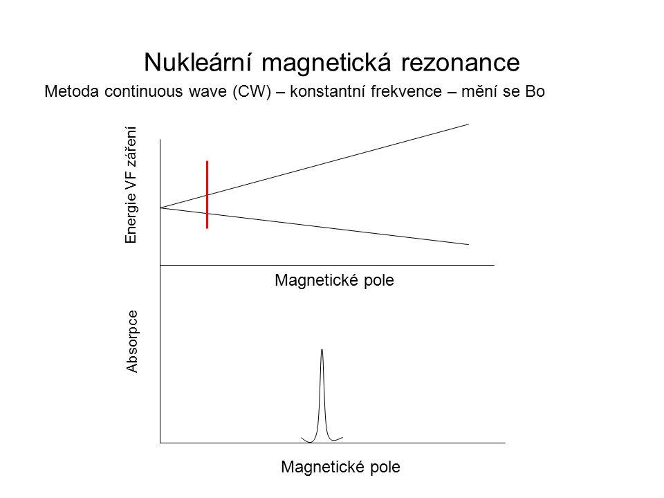 Nukleární magnetická rezonance Magnetické pole Energie VF záření Absorpce Metoda continuous wave (CW) – konstantní frekvence – mění se Bo