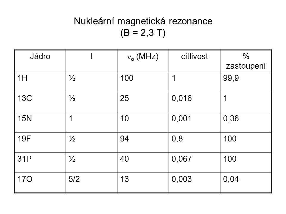 Nukleární magnetická rezonance (B = 2,3 T) JádroI o (MHz) citlivost% zastoupení 1H½100199,9 13C½250,0161 15N1100,0010,36 19F½940,8100 31P½400,067100 1