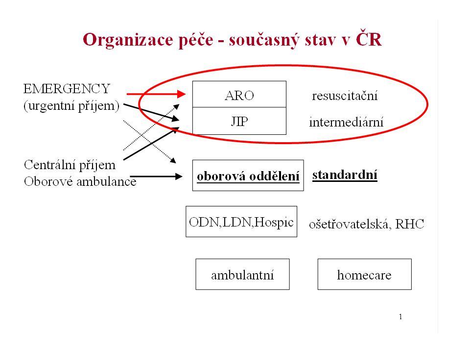 další měření CO Diluce - termodiluce (PAC,PiCCO) - lithiová diluce (LidCO) Analýza křivky arteriální křivky tlaku - s kalibrací (PiCCO, LidCO) - bez kalibrace (Vigileo, LidCORapid, PRAM, ) Doppler - výtokový trakt levé komory (ECHO) - descendentní aorta (transesofageální doppler) Zpětné vdechování CO2 (NiCO) Bioimpendance (BoMed, BioZ, Physioflow) Nepřímá kalorimetrie (Deltatrac) INVAZIVNÍ NE-INVAZIVNÍ