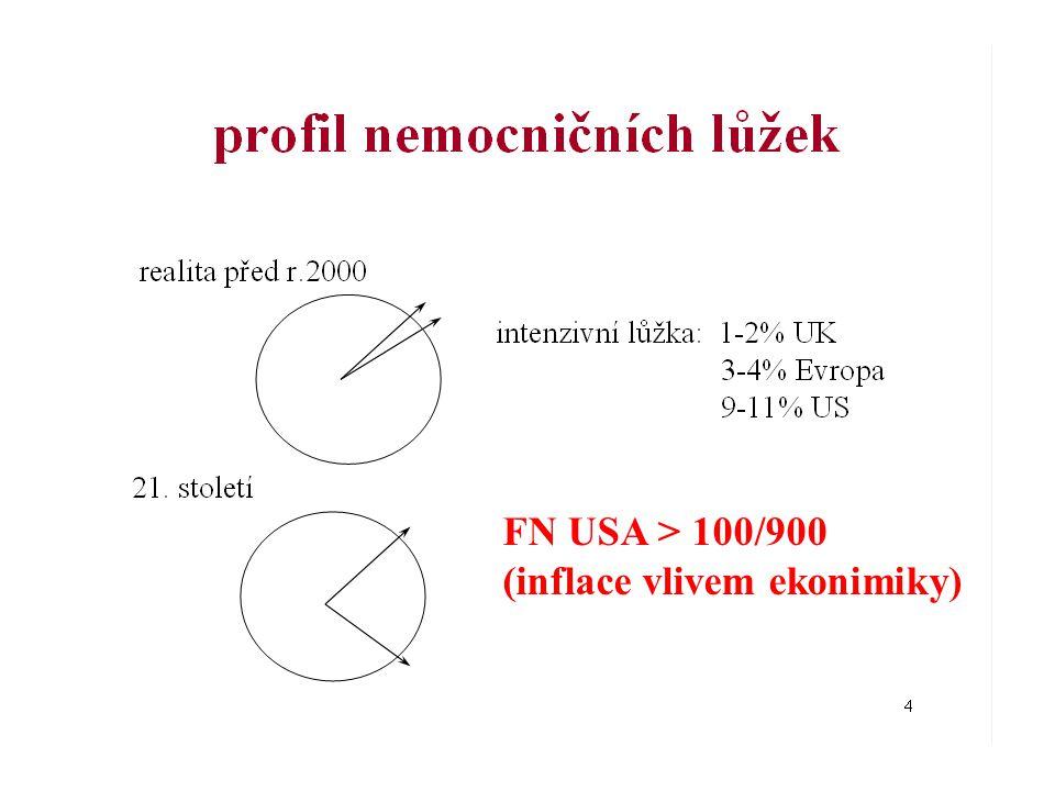 Úrovně monitorace celotělová orgánová - pHi,ShO2,SjO2 mikro cirkulace metabolismus buněčný hemodynamika CYTOSCAN L,BE L/P, KBR