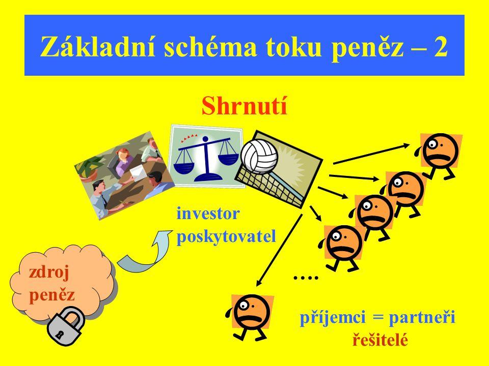 Základní schéma toku peněz – 2 Shrnutí zdroj peněz zdroj peněz …. investor poskytovatel příjemci = partneři řešitelé