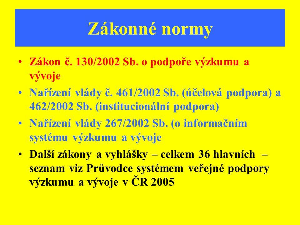 Zákonné normy Zákon č. 130/2002 Sb. o podpoře výzkumu a vývoje Nařízení vlády č. 461/2002 Sb. (účelová podpora) a 462/2002 Sb. (institucionální podpor