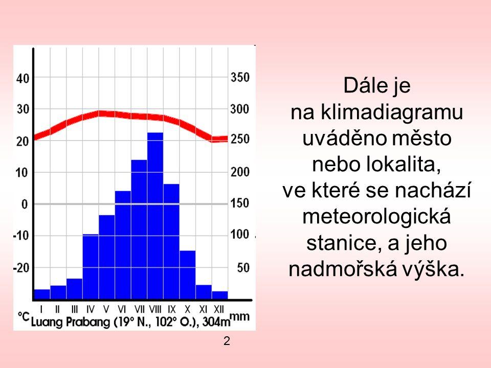 Dále je na klimadiagramu uváděno město nebo lokalita, ve které se nachází meteorologická stanice, a jeho nadmořská výška.