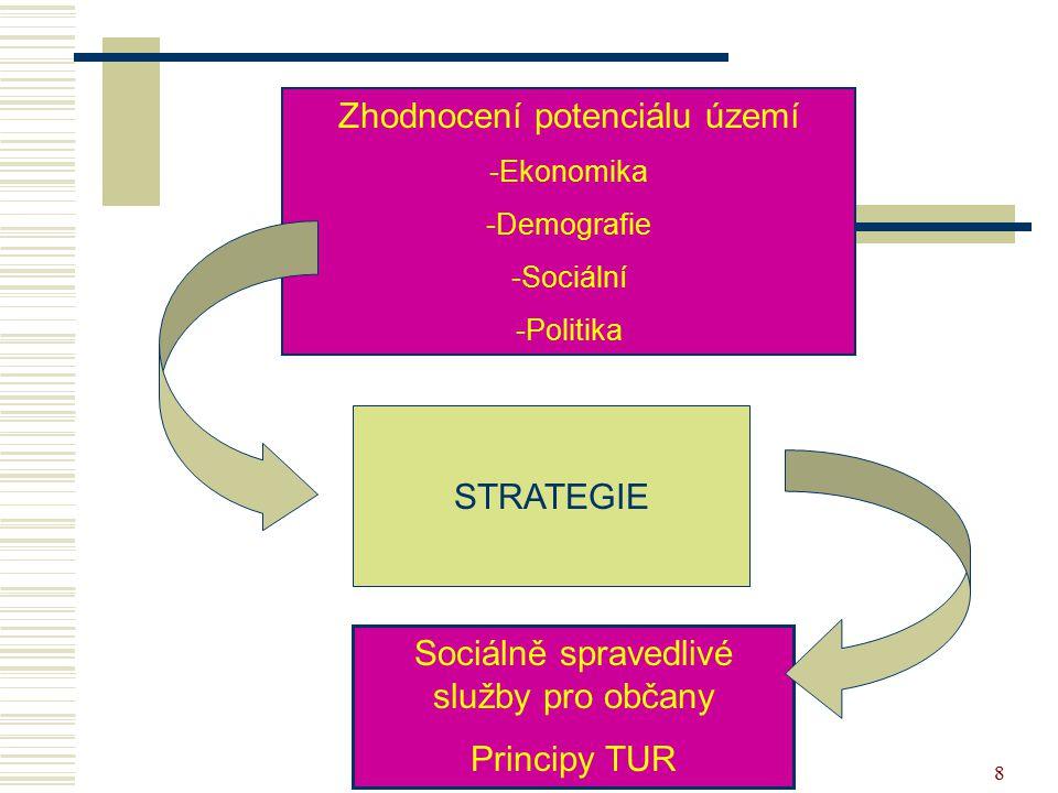 8 Zhodnocení potenciálu území -Ekonomika -Demografie -Sociální -Politika Sociálně spravedlivé služby pro občany Principy TUR STRATEGIE