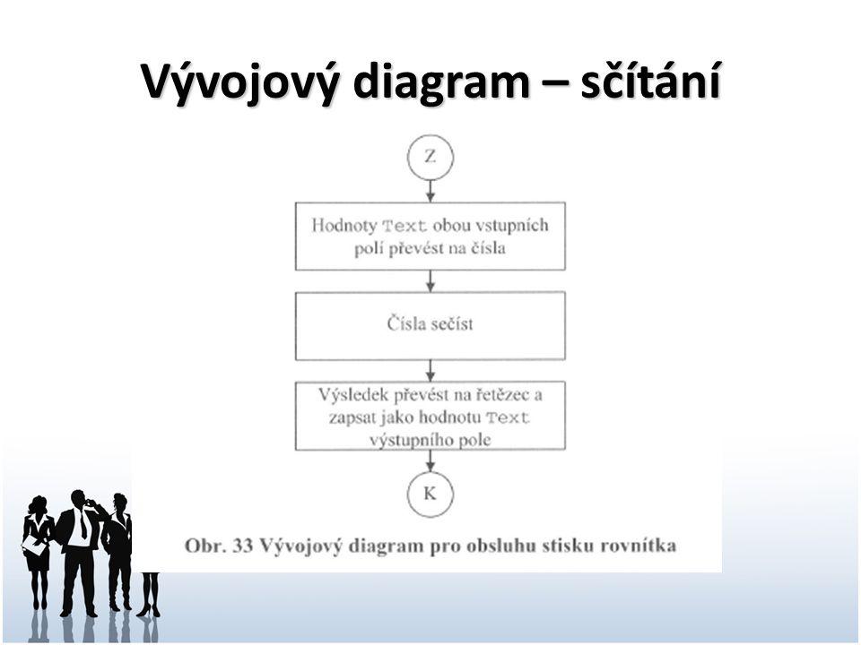 Shrnutí - pojmy Algoritmus a jeho vlastnosti Tvorba programu (specifikace, analýza atd.) Analýza problému (metoda řešení problému) Vývojový diagram (grafický zápis) Programování (psaní zdrojového kódu) Programovací jazyk – způsob zápisu alg.