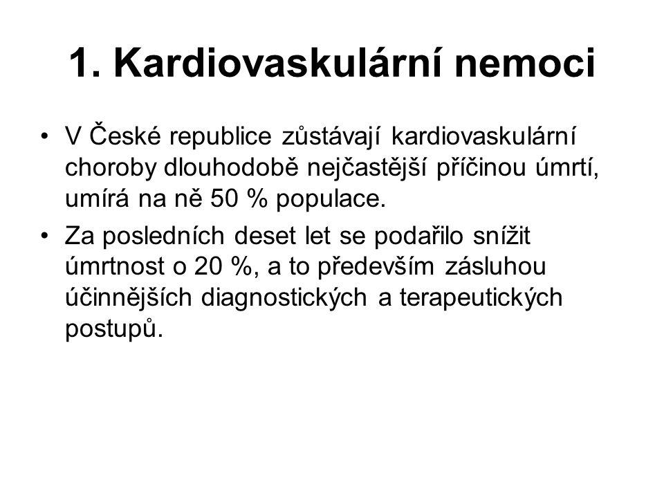 1. Kardiovaskulární nemoci V České republice zůstávají kardiovaskulární choroby dlouhodobě nejčastější příčinou úmrtí, umírá na ně 50 % populace. Za p