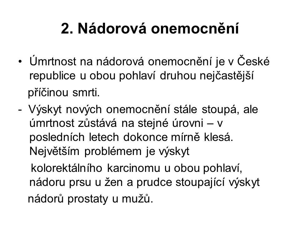 2. Nádorová onemocnění Úmrtnost na nádorová onemocnění je v České republice u obou pohlaví druhou nejčastější příčinou smrti. - Výskyt nových onemocně