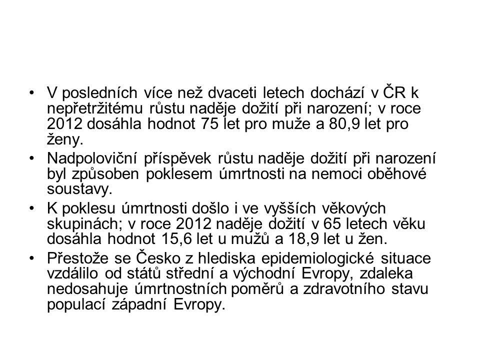 V posledních více než dvaceti letech dochází v ČR k nepřetržitému růstu naděje dožití při narození; v roce 2012 dosáhla hodnot 75 let pro muže a 80,9