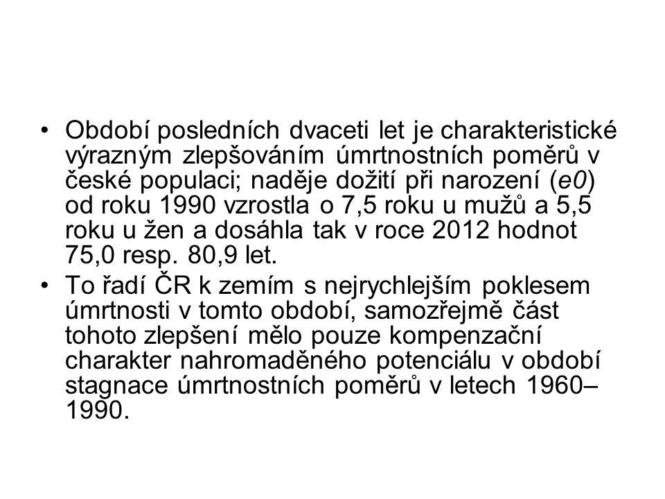 Období posledních dvaceti let je charakteristické výrazným zlepšováním úmrtnostních poměrů v české populaci; naděje dožití při narození (e0) od roku 1