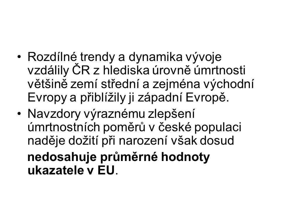 Rozdílné trendy a dynamika vývoje vzdálily ČR z hlediska úrovně úmrtnosti většině zemí střední a zejména východní Evropy a přiblížily ji západní Evrop