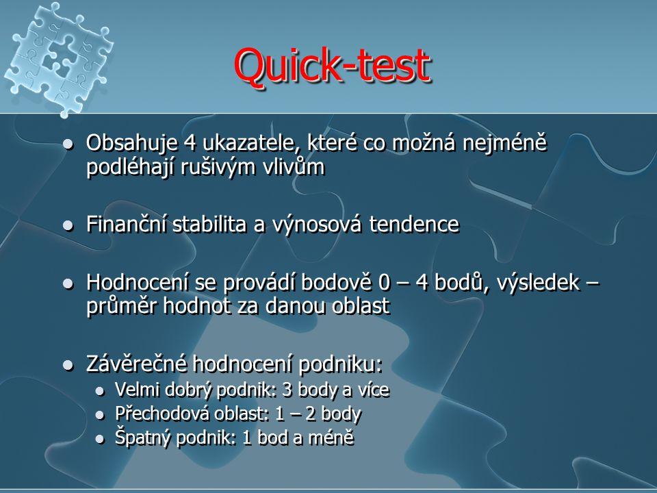 Quick-testQuick-test Obsahuje 4 ukazatele, které co možná nejméně podléhají rušivým vlivům Finanční stabilita a výnosová tendence Hodnocení se provádí bodově 0 – 4 bodů, výsledek – průměr hodnot za danou oblast Závěrečné hodnocení podniku: Velmi dobrý podnik: 3 body a více Přechodová oblast: 1 – 2 body Špatný podnik: 1 bod a méně Obsahuje 4 ukazatele, které co možná nejméně podléhají rušivým vlivům Finanční stabilita a výnosová tendence Hodnocení se provádí bodově 0 – 4 bodů, výsledek – průměr hodnot za danou oblast Závěrečné hodnocení podniku: Velmi dobrý podnik: 3 body a více Přechodová oblast: 1 – 2 body Špatný podnik: 1 bod a méně