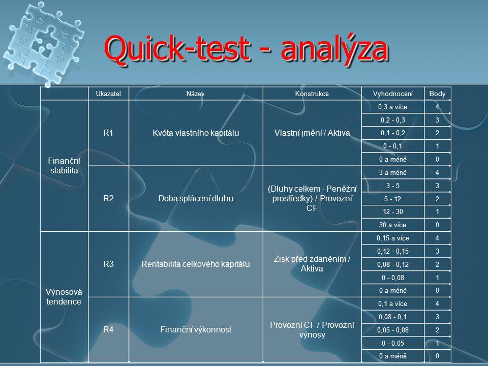 Index bonity Využívá 6 vybraných ukazatelů, kterým přiděluje určitou váhu Součet součinů jednotlivých ukazatelů a jejich vah představuje diskriminantní funkci Index bonity: B i = 1,5 x 1 + 0,08 x 2 +10 x 3 +5 x 4 + 0,3 x 5 + 0,1 x 6 Závěrečné hodnocení podniku: Velmi dobrý podnik: 2 body a více Přechodová oblast: 1 bod Špatný podnik (ohrožen insolvencí): 0 a méně méně Využívá 6 vybraných ukazatelů, kterým přiděluje určitou váhu Součet součinů jednotlivých ukazatelů a jejich vah představuje diskriminantní funkci Index bonity: B i = 1,5 x 1 + 0,08 x 2 +10 x 3 +5 x 4 + 0,3 x 5 + 0,1 x 6 Závěrečné hodnocení podniku: Velmi dobrý podnik: 2 body a více Přechodová oblast: 1 bod Špatný podnik (ohrožen insolvencí): 0 a méně méně