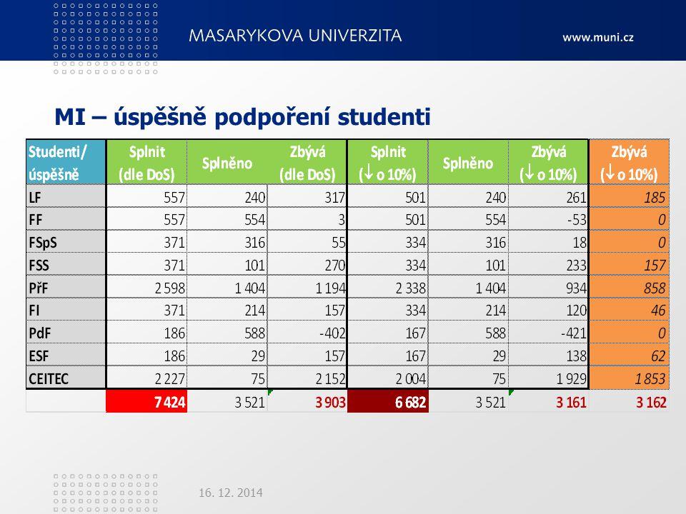 MI – úspěšně podpoření studenti 16. 12. 2014