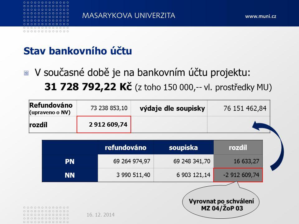 Stav bankovního účtu V současné době je na bankovním účtu projektu: 31 728 792,22 Kč (z toho 150 000,-- vl.
