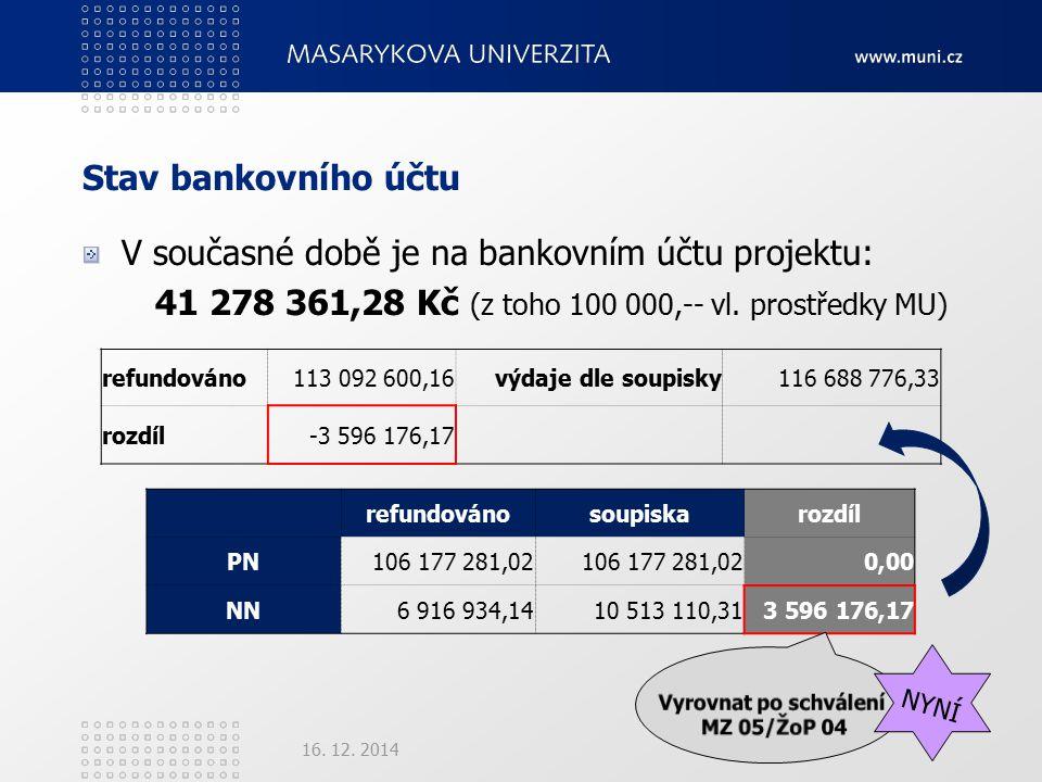 Stav bankovního účtu V současné době je na bankovním účtu projektu: 41 278 361,28 Kč (z toho 100 000,-- vl.