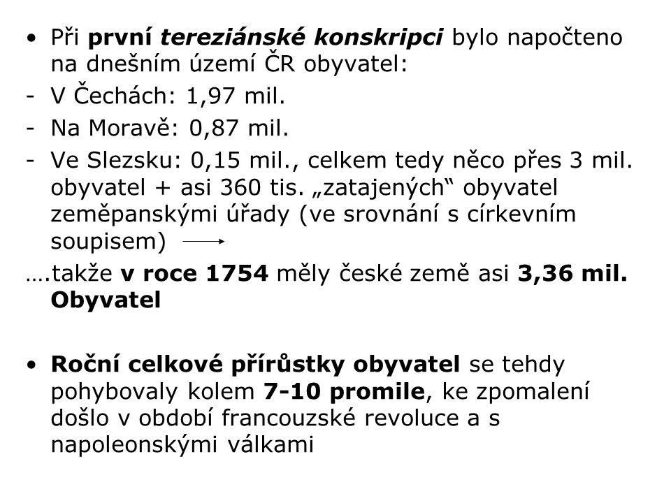 Při první tereziánské konskripci bylo napočteno na dnešním území ČR obyvatel: -V Čechách: 1,97 mil. -Na Moravě: 0,87 mil. -Ve Slezsku: 0,15 mil., celk