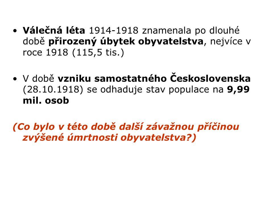 Válečná léta 1914-1918 znamenala po dlouhé době přirozený úbytek obyvatelstva, nejvíce v roce 1918 (115,5 tis.) V době vzniku samostatného Českosloven