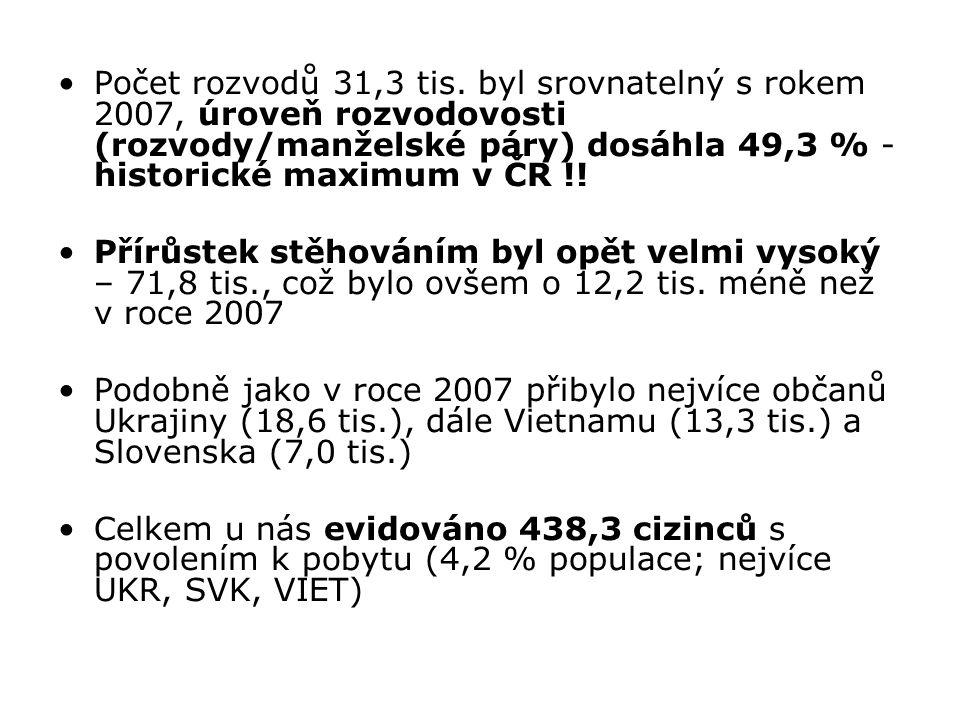 Počet rozvodů 31,3 tis. byl srovnatelný s rokem 2007, úroveň rozvodovosti (rozvody/manželské páry) dosáhla 49,3 % - historické maximum v ČR !! Přírůst