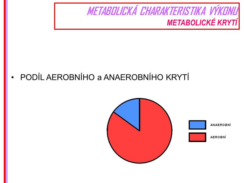 METABOLICKÁ CHARAKTERISTIKA VÝKONU METABOLICKÉ KRYTÍ PODÍL AEROBNÍHO a ANAEROBNÍHO KRYTÍ