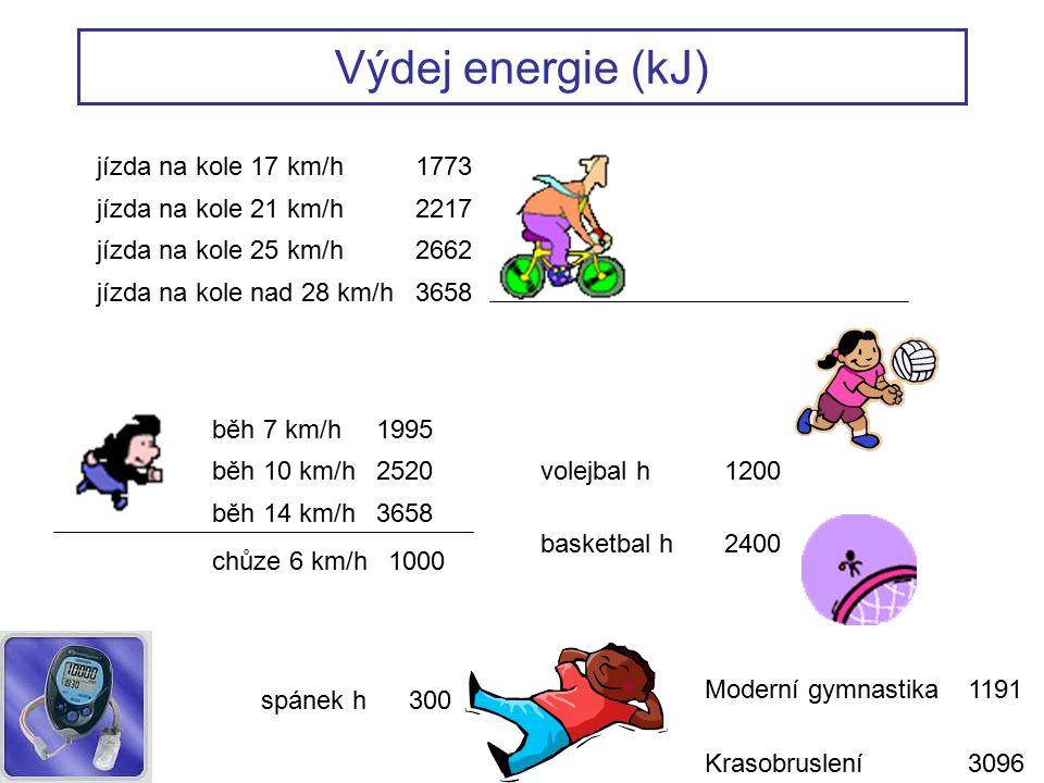 Výdej energie (kJ) jízda na kole 17 km/h1773 jízda na kole 21 km/h2217 jízda na kole 25 km/h2662 jízda na kole nad 28 km/h3658 běh 7 km/h1995 běh 10 km/h2520 běh 14 km/h3658 chůze 6 km/h1000 spánek h300 volejbal h1200 basketbal h2400 Moderní gymnastika1191 Krasobruslení3096