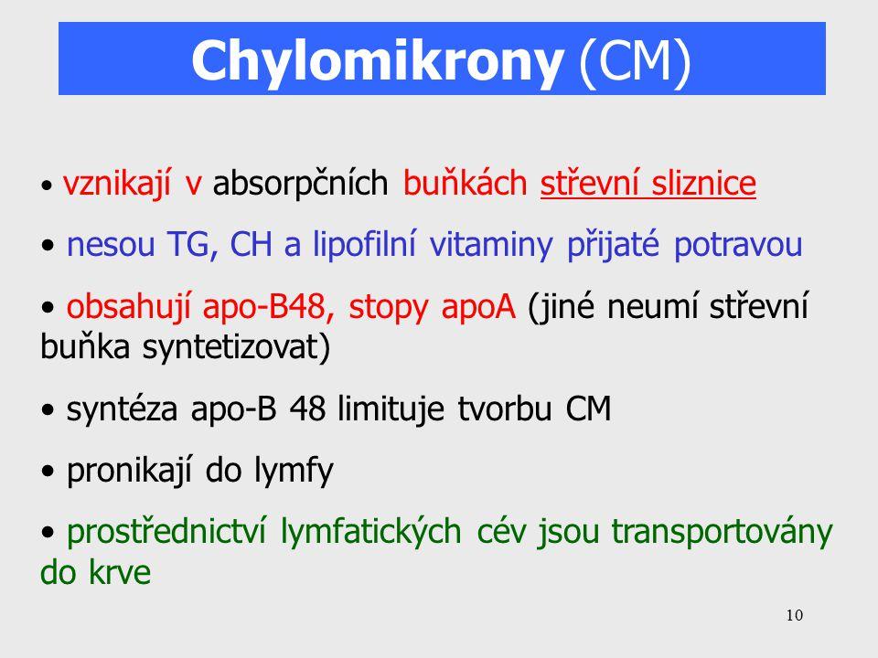 10 Chylomikrony (CM) vznikají v absorpčních buňkách střevní sliznice nesou TG, CH a lipofilní vitaminy přijaté potravou obsahují apo-B48, stopy apoA (jiné neumí střevní buňka syntetizovat) syntéza apo-B 48 limituje tvorbu CM pronikají do lymfy prostřednictví lymfatických cév jsou transportovány do krve
